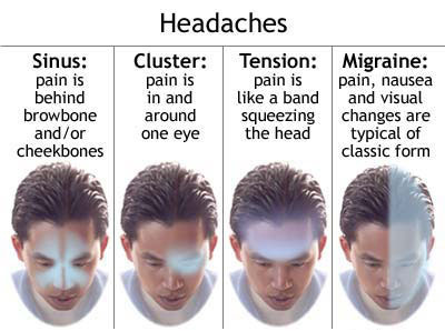 Chiropractic Treatment for Headaches | Chiropractors Barry